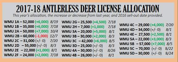2017 2018 Antlerless deer license allocation table