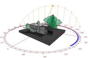 Solar modeling