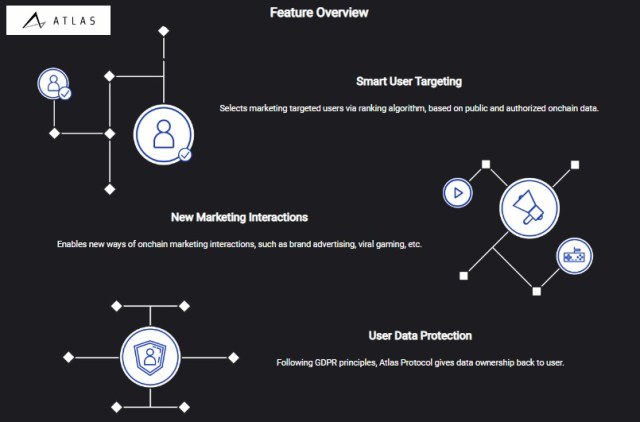 blockchain advertising protocol