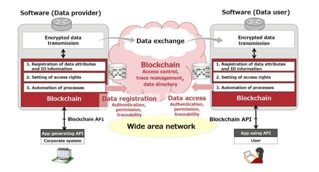 Comcast blockchain advertising