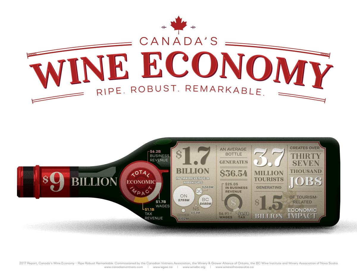 Wine in Canada: #Cdnwine is a growing economic driver
