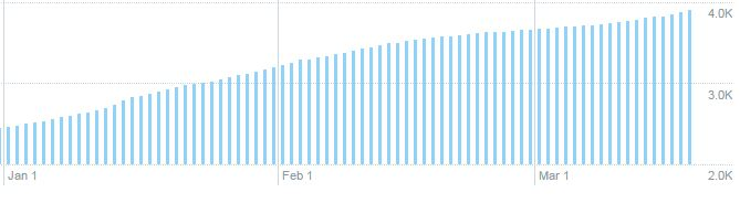 Twitter Follower Growth