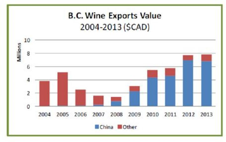 Chart courtesy of Tulloch Vineyards Ltd.