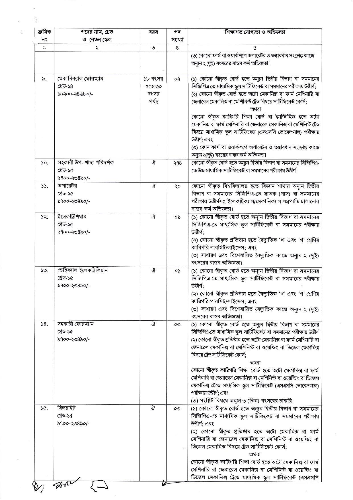 Directorate-General-of-Food-dgfood-Job-Circular-2018-page-002