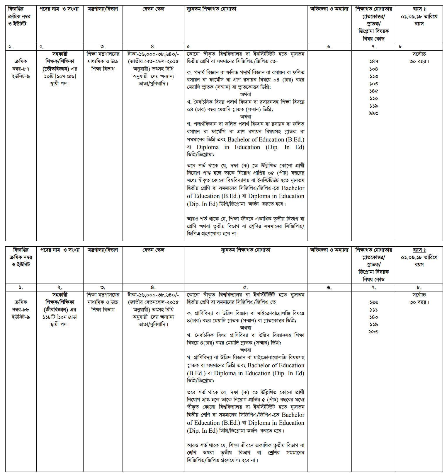 BPSC Job Circular Application Form & Admit 2018 – www cbc gov bd
