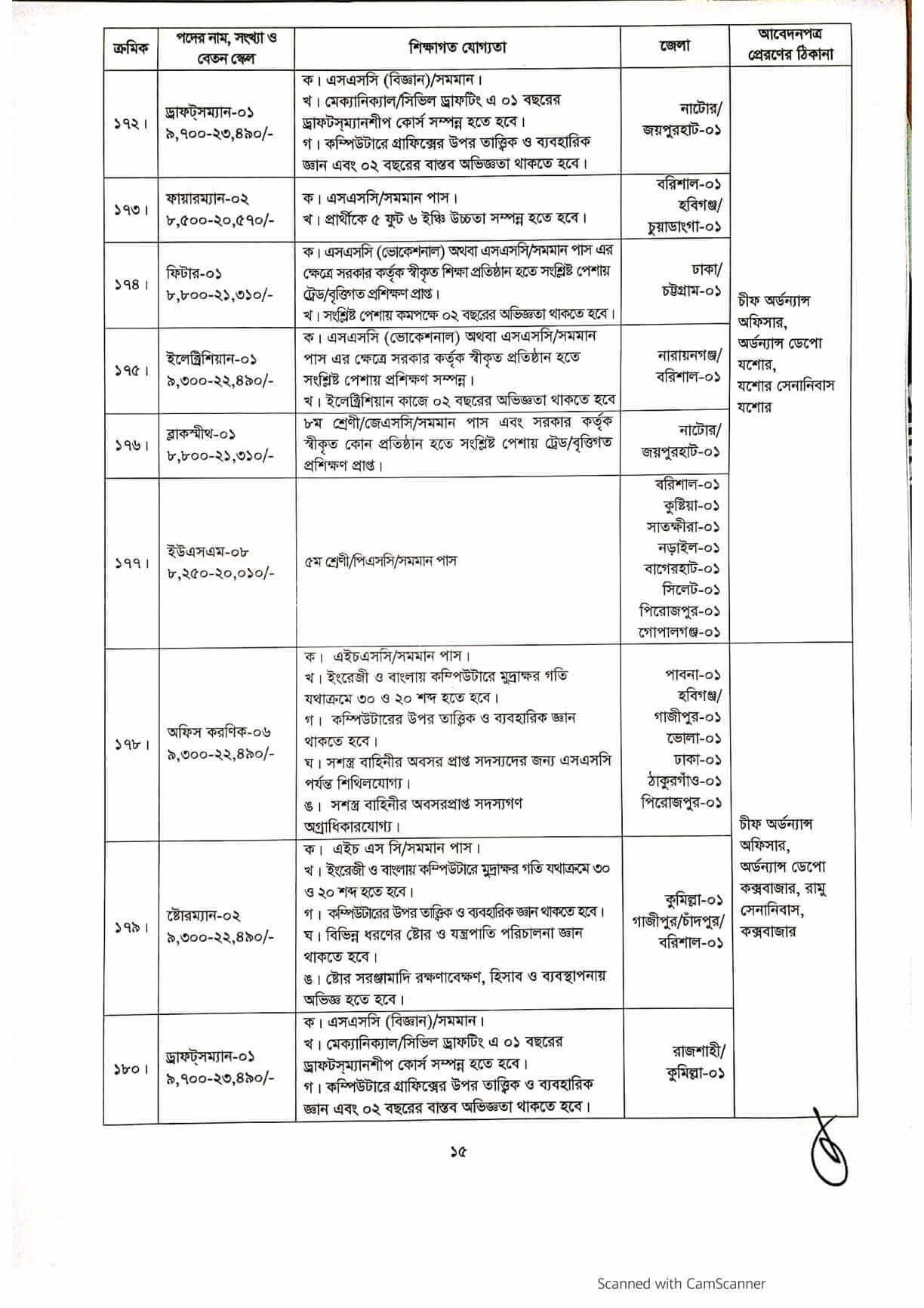 Army civilian job circular 2021