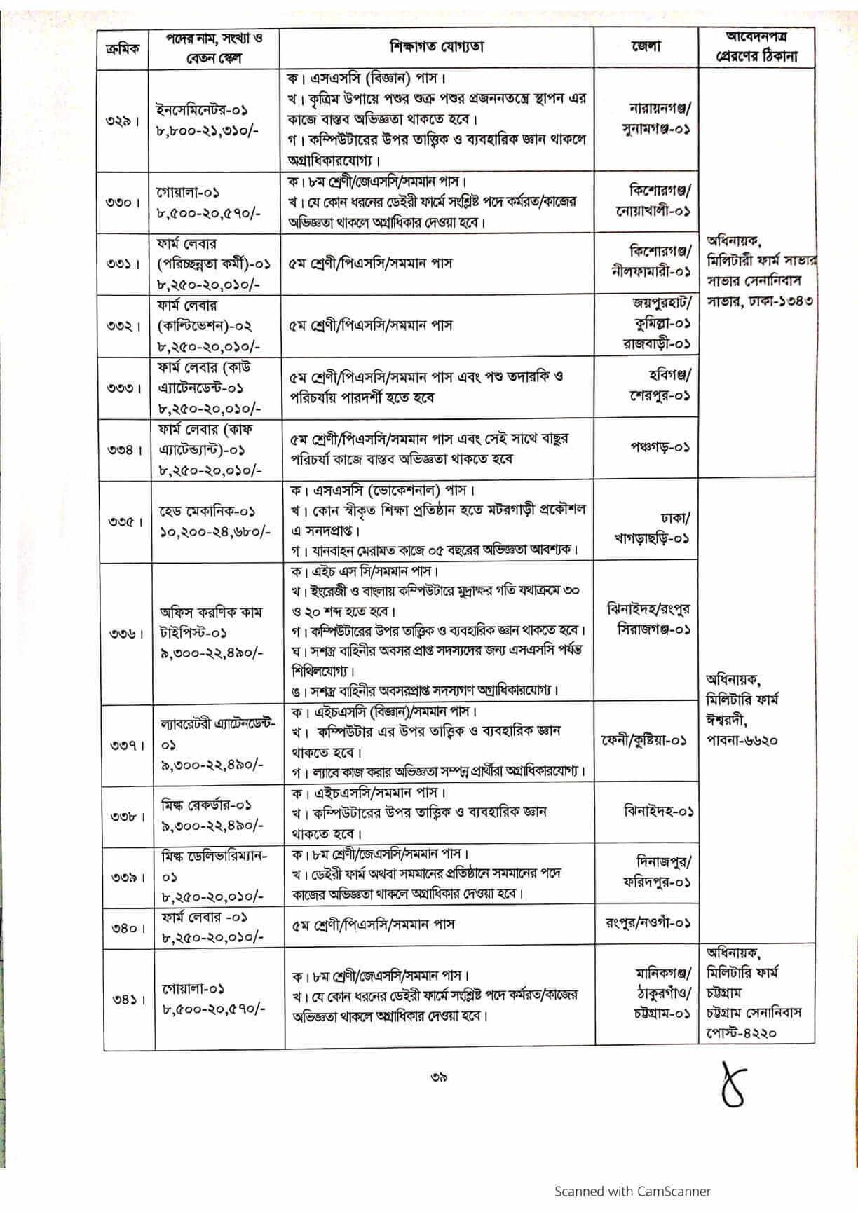 www.army.mil.bd jobs circular 2021