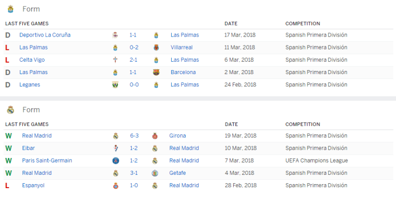 palmas vs real madrid statistics