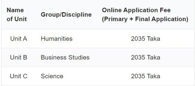 RU Admission Units List 2020-21