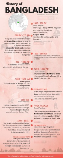 History of Bangladesh - Infographic by Aziz Tarak - bdnewsnet.com