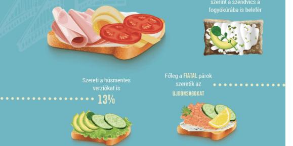 Ezt a szendvicset imádják leginkább a magyarok