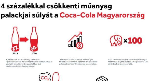 Ismét 4 százalékkal csökkenti műanyag palackjai súlyát a Coca-Cola Magyarország