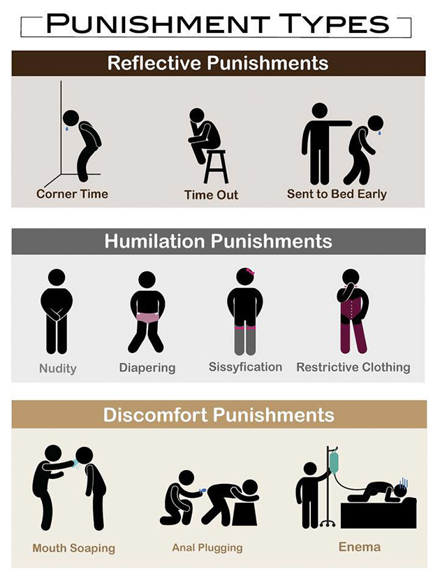 punishment-types