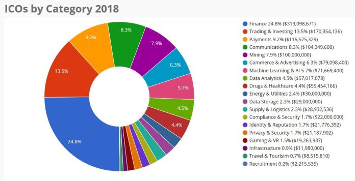 ico-by-category-2018