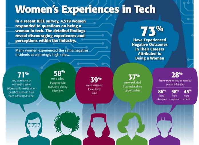 women-experiene-in-tech