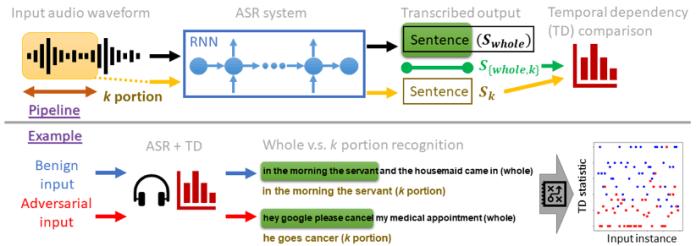 temporal dependency defense artificial intelligence audio adversarial examples