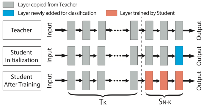 deep learning transfer learning