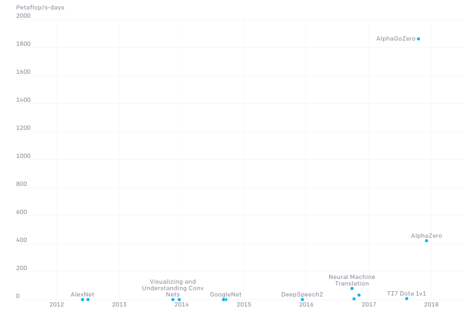 OpenAI compute costs chart