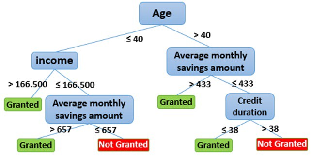 loan application decision tree