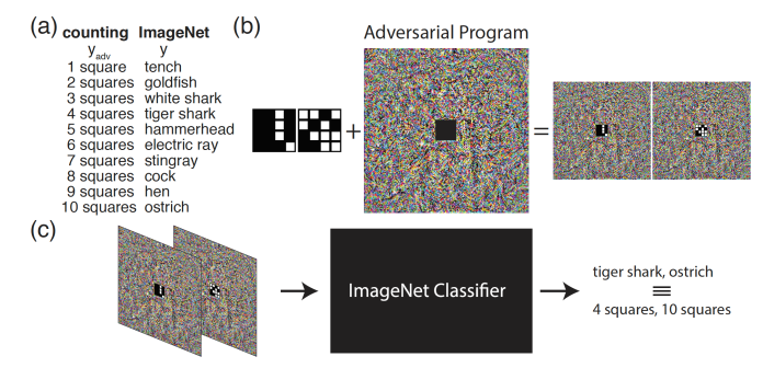 Adversarial reprogramming Google