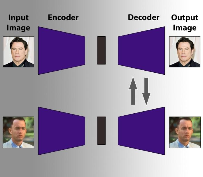 deepfake autoencoder