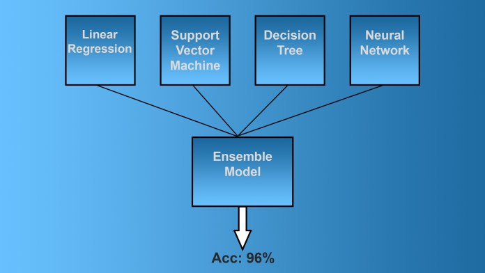 ensemble machine learning models