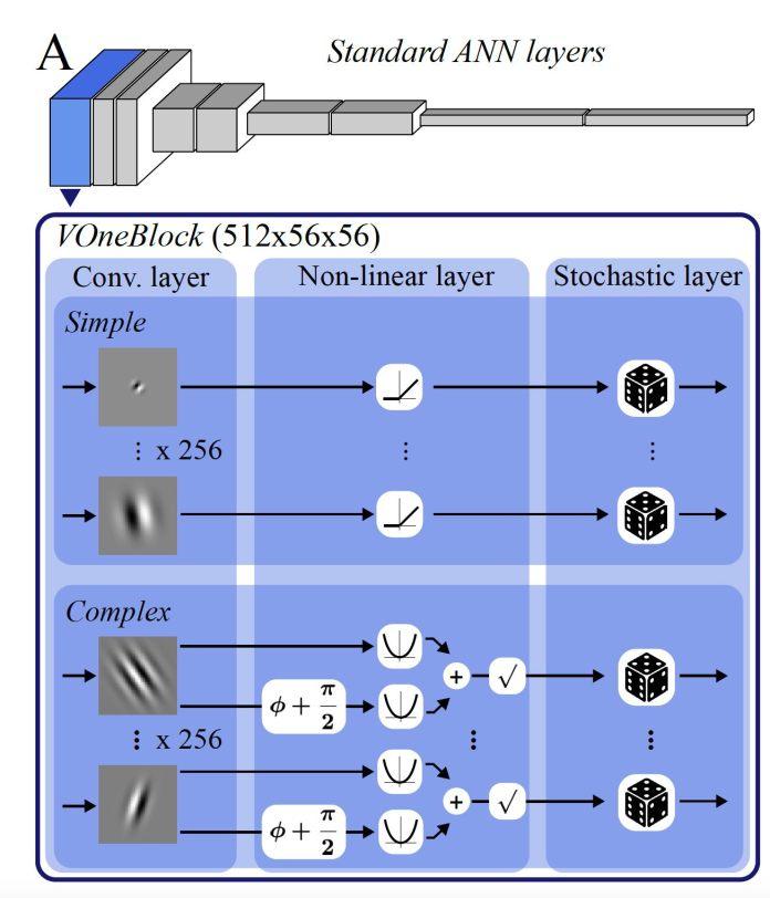 VOneBlock architecture