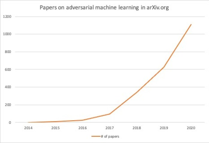 adversarial machine learning papers