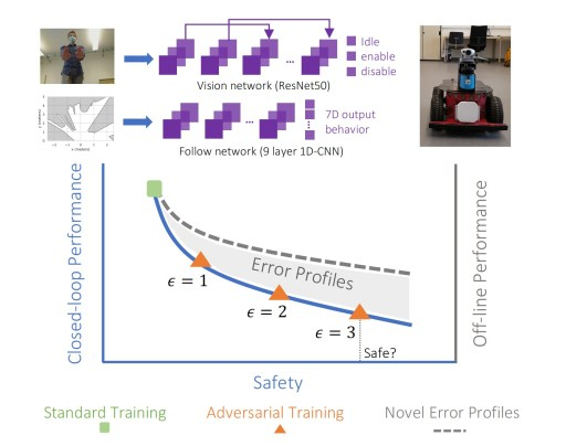 Adversarial training error profiles