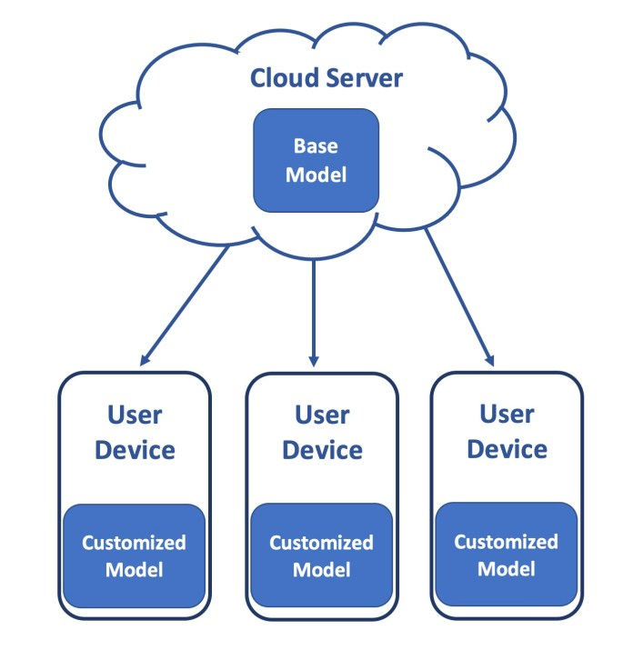 client-side machine learning models