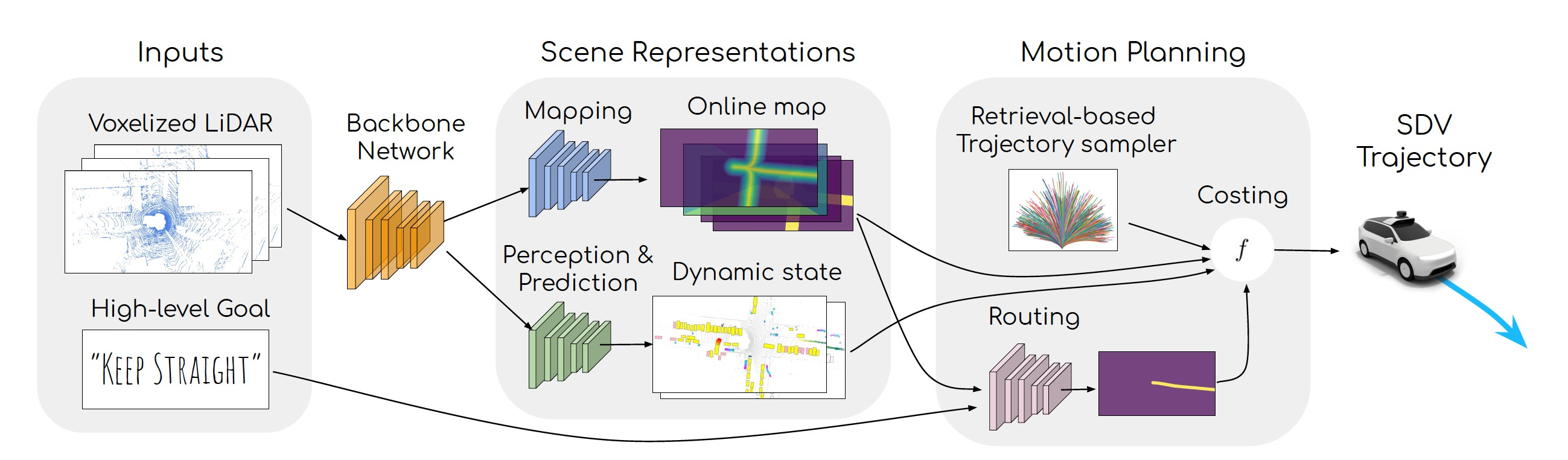 MP3 self-driving neural networks probablistic deep learning