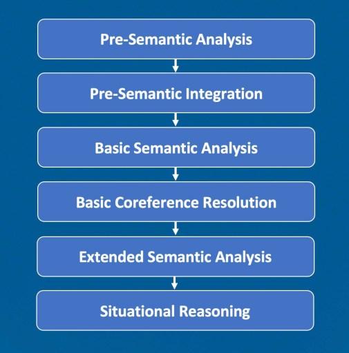 LEIA semantic analysis stages