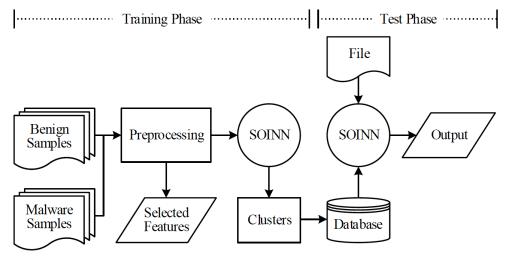 detección de malware con arquitectura de aprendizaje profundo