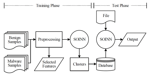 malware detection with deep learning architecture