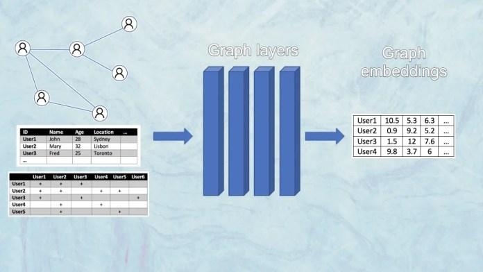 Graph embedding
