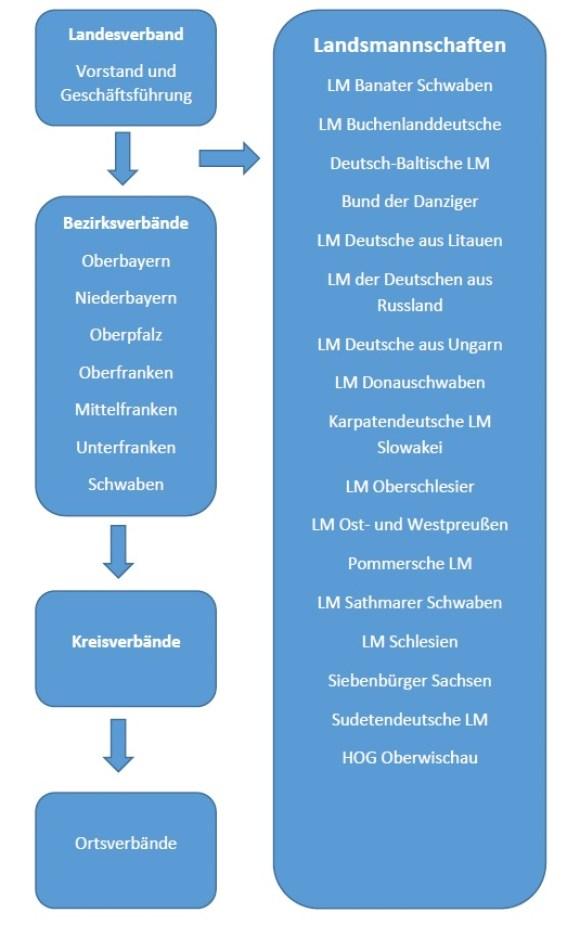 Organisationsstruktur.jpg