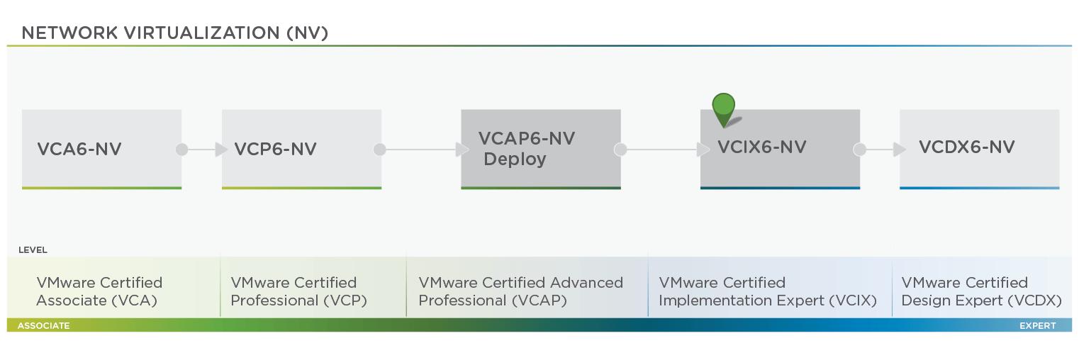 VMware - Network Virtualization Roadmap