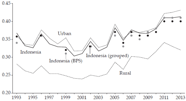 How to Remedy Income Inequality in Indonesia ?