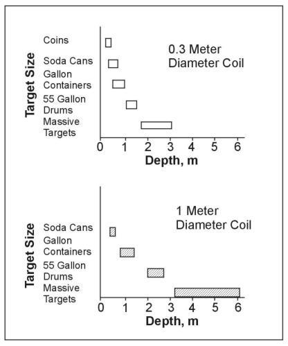 metal detector detection depth
