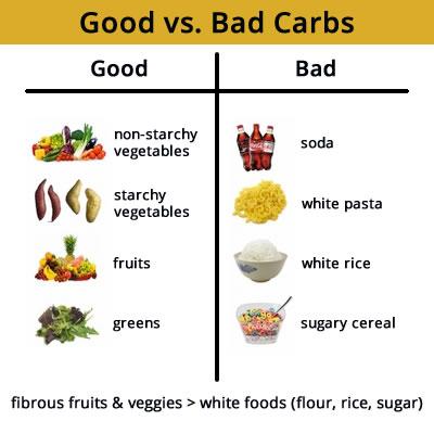 good-vs-bad-carbs