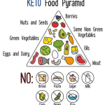 Ketosis Diet Food List