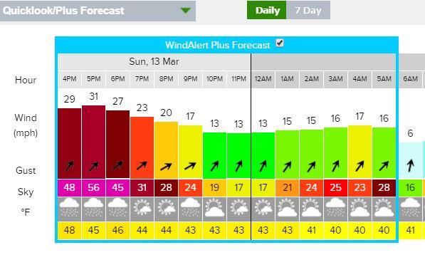winder alert march 13 pm