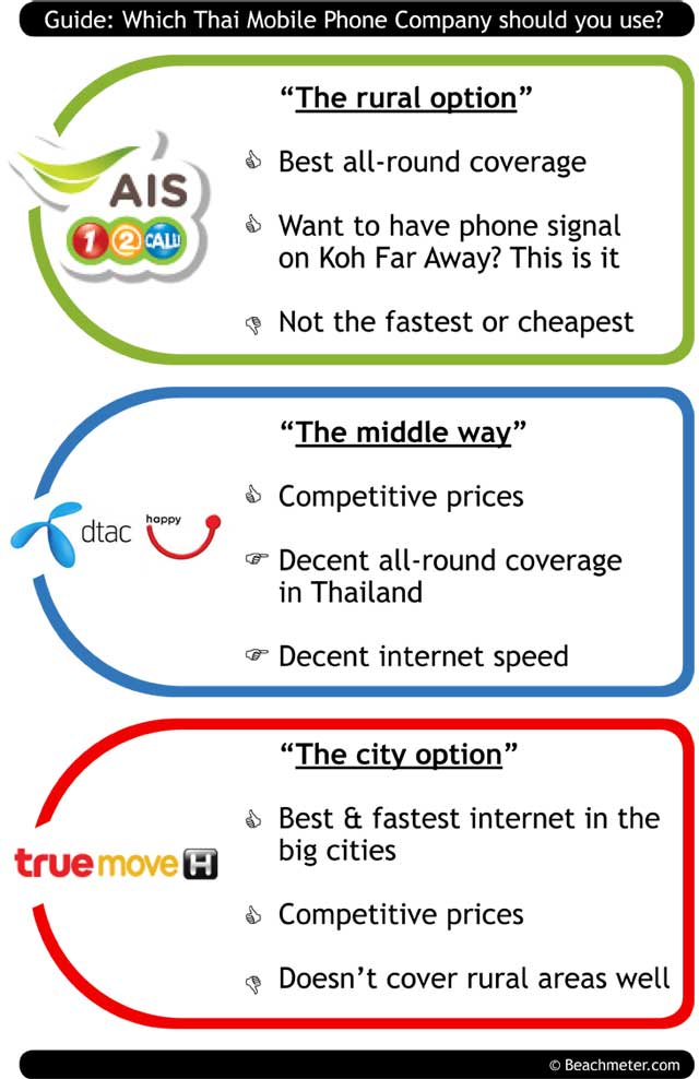 Which Thai mobile phone company? Comparison of AIS (12Call), DTAC (happy), and TRUEmove