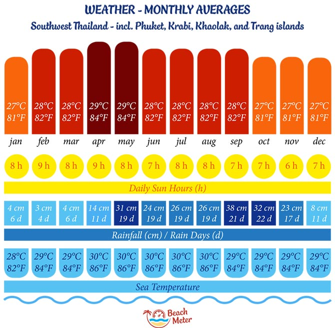 Annual weather chart for Southwest Thailand on the Andaman Sea side (Phuket, Krabi, Koh Phi Phi, Khao Lak, Koh Lanta and more) including temperature, daily sun hours, rainfall, rainy days, and sea temperature.