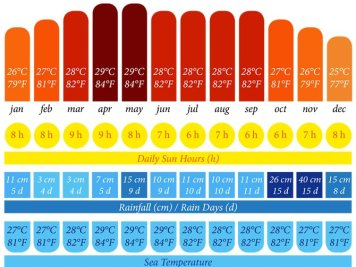 Annual weather chart for the Gulf of Thailand (Koh Samui, Koh Phangan, Koh Tau, and Hua Hin) including temperature, daily sun hours, rainfall, rainy days, and sea temperature.