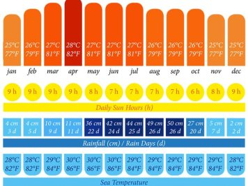 Annual weather chart for the Koh Chang area in Thailand including temperature, daily sun hours, rainfall, rainy days, and sea temperature.