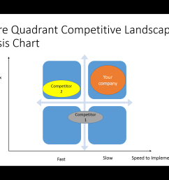 feature quadrant competitive analysis chart [ 2160 x 1440 Pixel ]