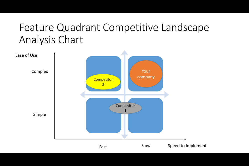medium resolution of feature quadrant competitive analysis chart