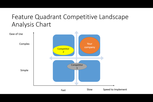 small resolution of feature quadrant competitive analysis chart
