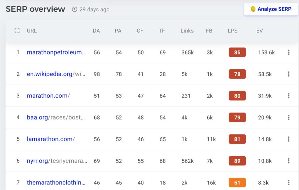 Marathon seo keyword results